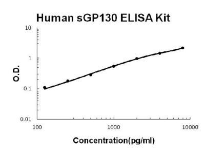 Human Gp130/IL6ST PicoKine ELISA Kit