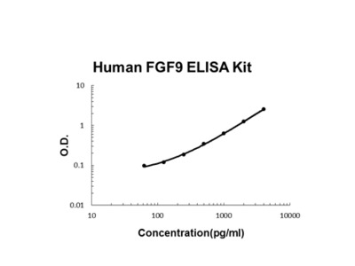 Human FGF9 PicoKine ELISA Kit