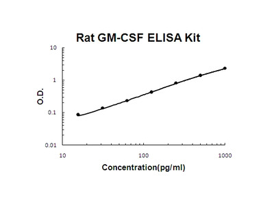 Rat GM-CSF ELISA Kit PicoKine