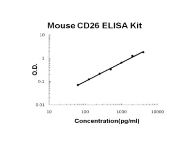 Mouse CD26/DPP4 ELISA Kit PicoKine