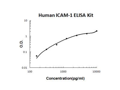 Human ICAM-1 PicoKine ELISA Kit