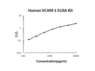 Human VCAM-1 PicoKine ELISA Kit