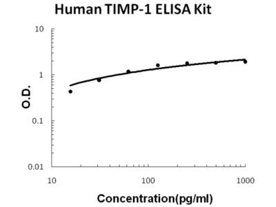 Human TIMP-1 PicoKine ELISA Kit