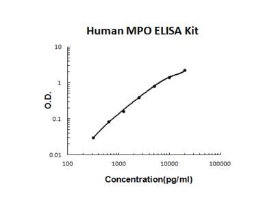 Human MPO/Myeloperoxidase PicoKine ELISA Kit