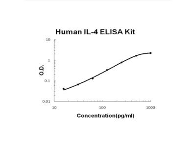 Human IL-4 PicoKine ELISA Kit