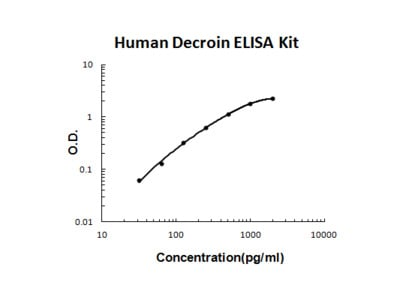 Human Decorin / DCN ELISA Kit PicoKine