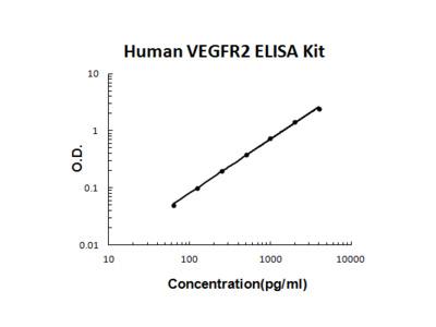 Human VEGFR2/KDR PicoKine ELISA Kit