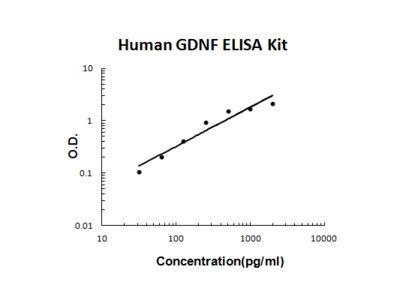 Human GDNF PicoKine ELISA Kit