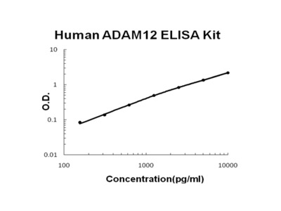 Human ADAM12 PicoKine ELISA Kit