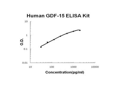 Human GDF-15 ELISA Kit PicoKine