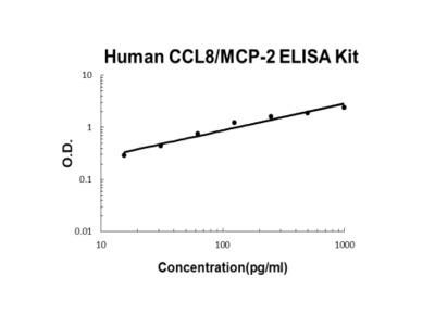 Human CCL8/MCP-2 ELISA Kit PicoKine