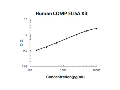 Human COMP/Thrombospondin 5 ELISA Kit PicoKine