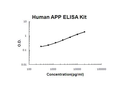 Human APP / Amyloid Precursor Protein PicoKine ELISA Kit