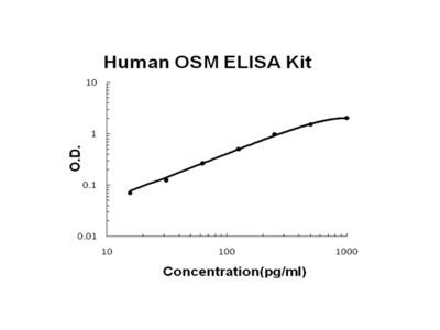 Human OSM/Oncostatin M PicoKine ELISA Kit