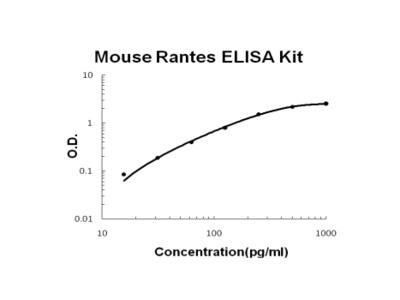 Mouse Rantes PicoKine ELISA Kit