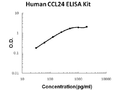 Human CCL24/Eotaxin-2 PicoKine ELISA Kit
