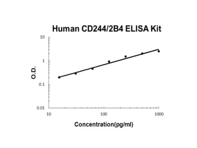 Human CD244/2B4 ELISA Kit PicoKine