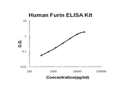 Human Furin ELISA Kit PicoKine