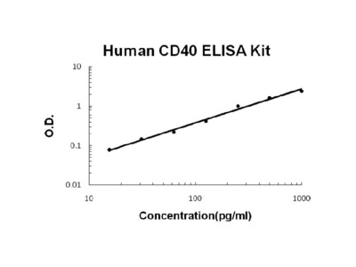 Human CD40/TNFRSF5 ELISA Kit PicoKine