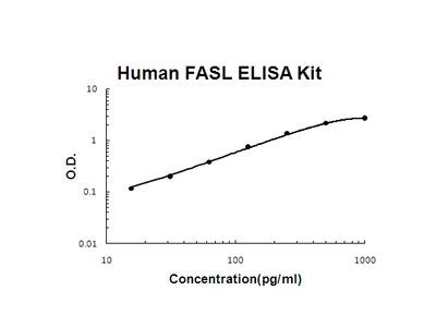 Human FASL / CD95LG / CD95 Ligand ELISA Kit PicoKine