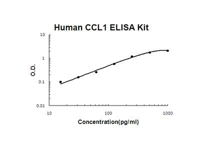 Human CCL1/I 309 PicoKine ELISA Kit