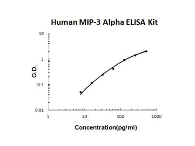 Human MIP-3 Alpha / CCL20 / MIP3a PicoKine ELISA Kit