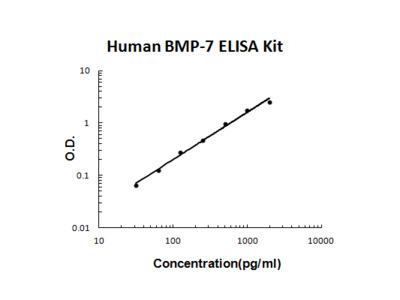 Human BMP-7 PicoKine ELISA Kit