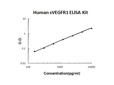 Human sVEGFR1/sFLT1 ELISA Kit PicoKine