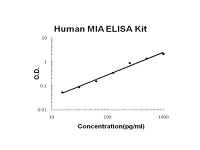 Human MIA PicoKine ELISA Kit