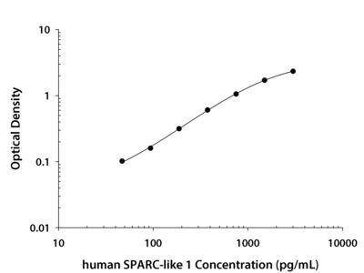 SPARC-like 1 / SPARCL1 ELISA