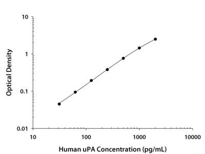 Human u-Plasminogen Activator / Urokinase Quantikine ELISA