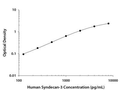 Human Syndecan-3 DuoSet ELISA