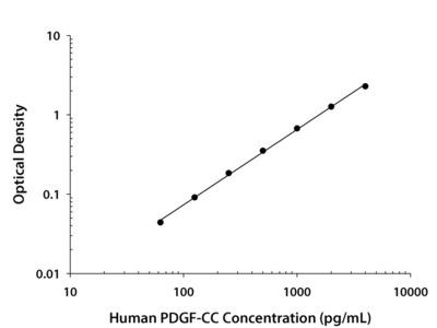 Human PDGF-CC Quantikine ELISA Kit