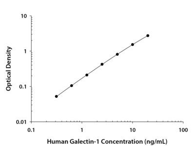 Human Galectin-1 Quantikine ELISA Kit