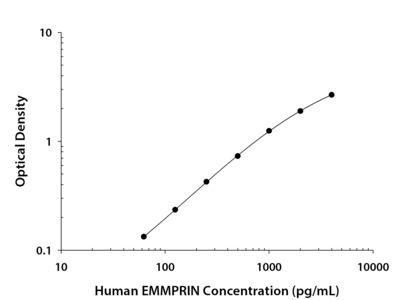EMMPRIN / CD147 ELISA