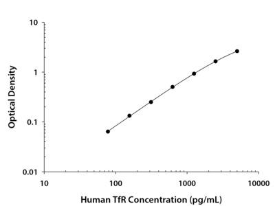 TfR (Transferrin R) ELISA