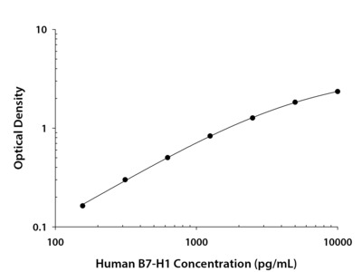 PD-L1 / B7-H1 ELISA