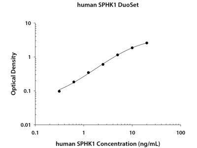 Human Sphingosine Kinase 1 / SPHK1 DuoSet ELISA