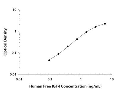 Human Free IGF-I ELISA Kit