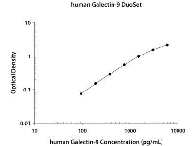 Galectin-9 ELISA
