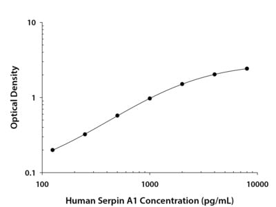 Serpin A1 / alpha 1-Antitrypsin ELISA