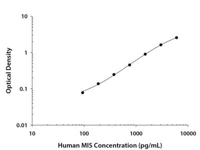 Human MIS / AMH DuoSet ELISA