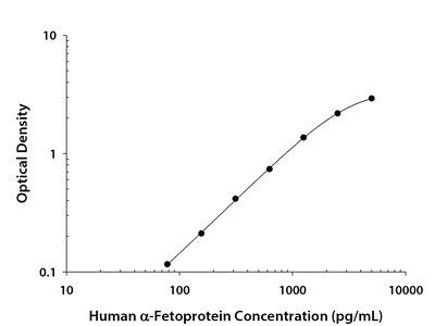 Human alpha-Fetoprotein DuoSet ELISA