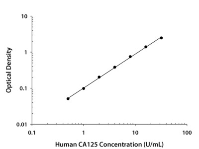 Human CA125 / MUC16 Quantikine ELISA Kit
