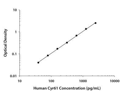 Cyr61/CCN1 ELISA