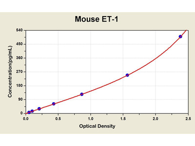 Endothelin 1 ELISA Kit