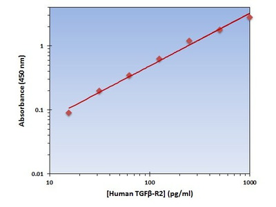 TGF-beta Receptor II ELISA Kit