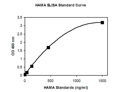 Human Anti Mouse Antibody (HAMA) ELISA Kit