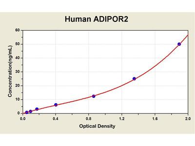 Adiponectin Receptor 2 ELISA Kit