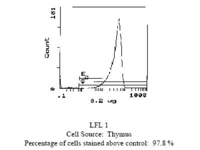 Thy1 (Thy1.2) mouse monoclonal antibody, clone 5a-8, Biotin